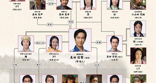 大河ドラマ・「真田丸」人物相関図
