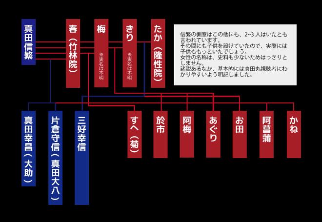 真田信繁・家系図